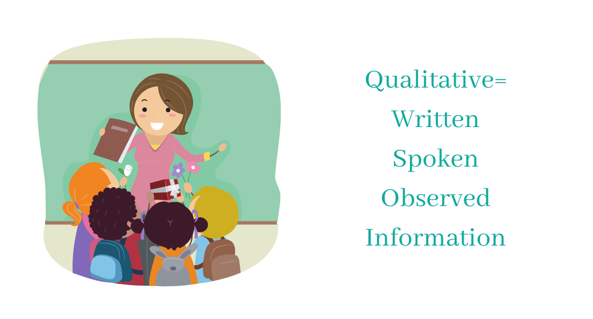 A teacher is standing in front of a board and is surrounded by four small students. The words 'Qualitative Research = written, spoken, observed information'.